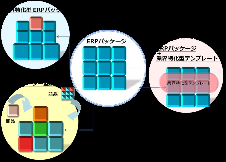 読むだけで分かる!多様化するERP導入手法とは■読むだけで分かる!多様化するERP導入手法とは?