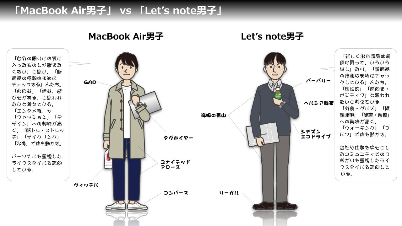 http://blogs.itmedia.co.jp/keijix/2016/04/06/MBA%20vs%20lets%20big.003.png