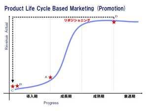 Lifcycle_curve