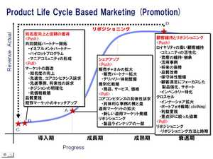 Lifcycle_marketing