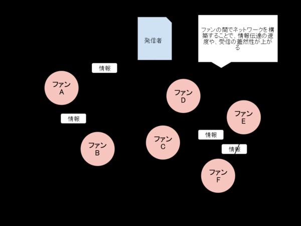 Facebook_network