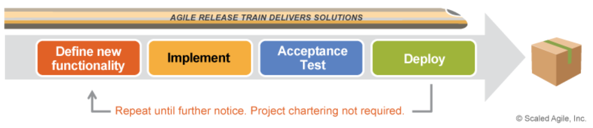 Agile Release Train.PNG