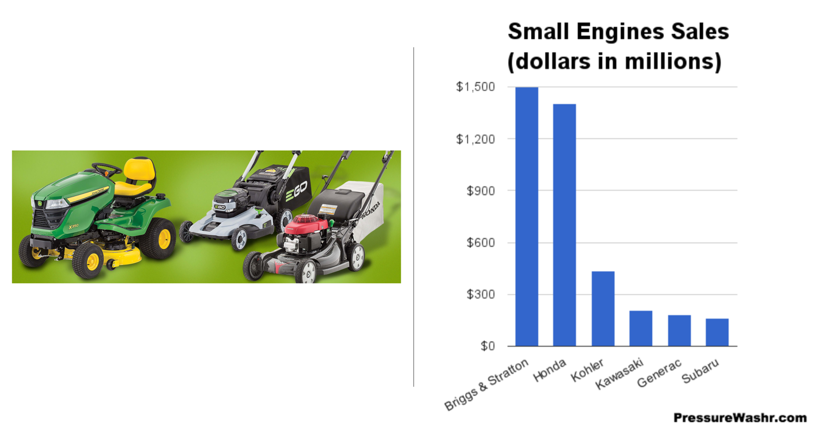 Small Engines Sales.PNG