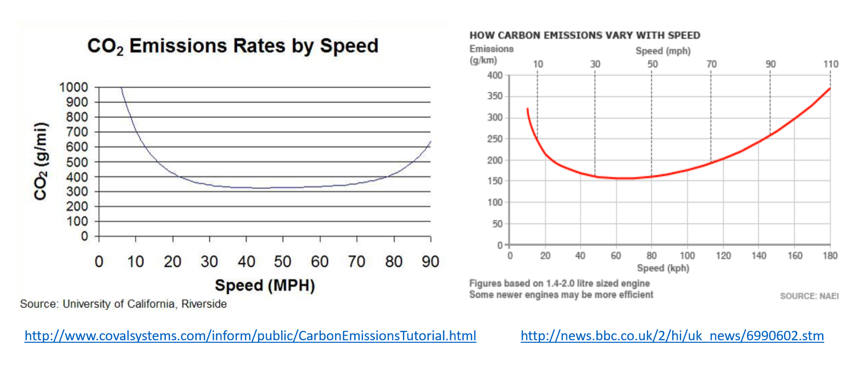 Speed and CO2.PNG