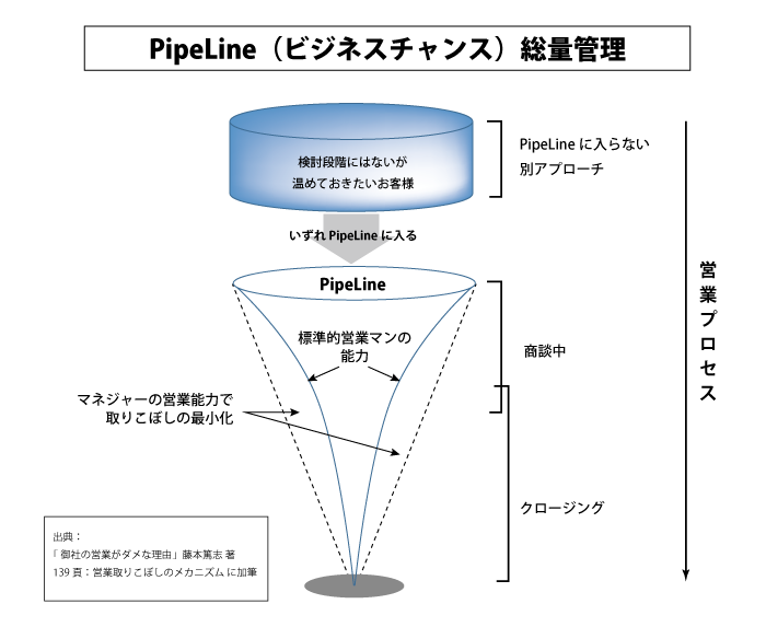 https://blogs.itmedia.co.jp/legendsales/2014/12/17/about/PipeLine002.png