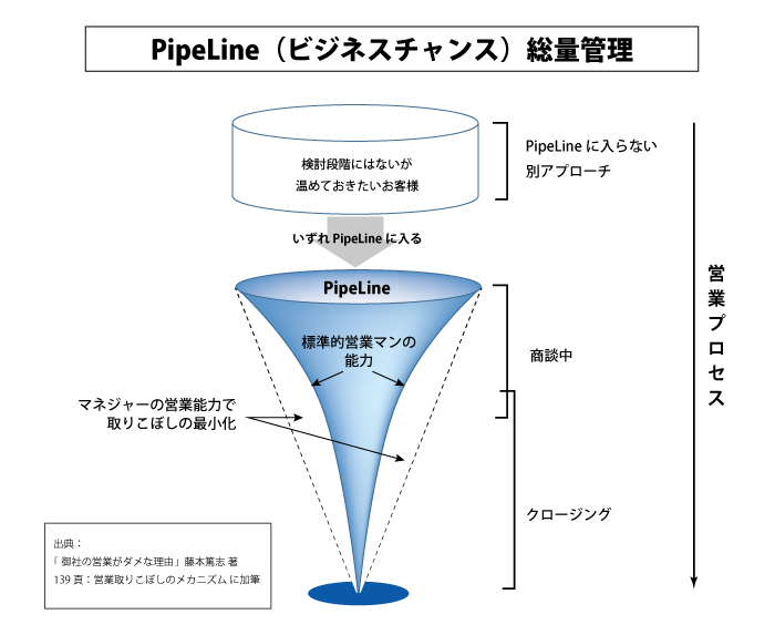 https://blogs.itmedia.co.jp/legendsales/2014/12/17/about/PipeLine003.png