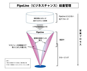 https://blogs.itmedia.co.jp/legendsales/assets_c/2014/12/PipeLine004-thumb-700x573-1066-thumb-350xauto-1067-thumb-350x286-1147.png