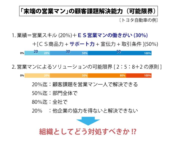 https://blogs.itmedia.co.jp/legendsales/assets_c/2015/01/%E6%9C%AB%E7%AB%AF%E3%81%AE%E5%96%B6%E6%A5%AD%E3%83%9E%E3%83%B3%E3%81%AE%E9%A1%A7%E5%AE%A2%E8%AA%B2%E9%A1%8C%E8%A7%A3%E6%B1%BA%E8%83%BD%E5%8A%9B-thumb-700x573-1809.png