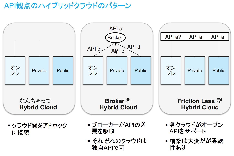 https://blogs.itmedia.co.jp/look4innovation/2015/04/10/hybrid.png