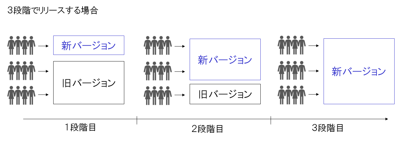 https://blogs.itmedia.co.jp/morisaki/staged_rollout1.png