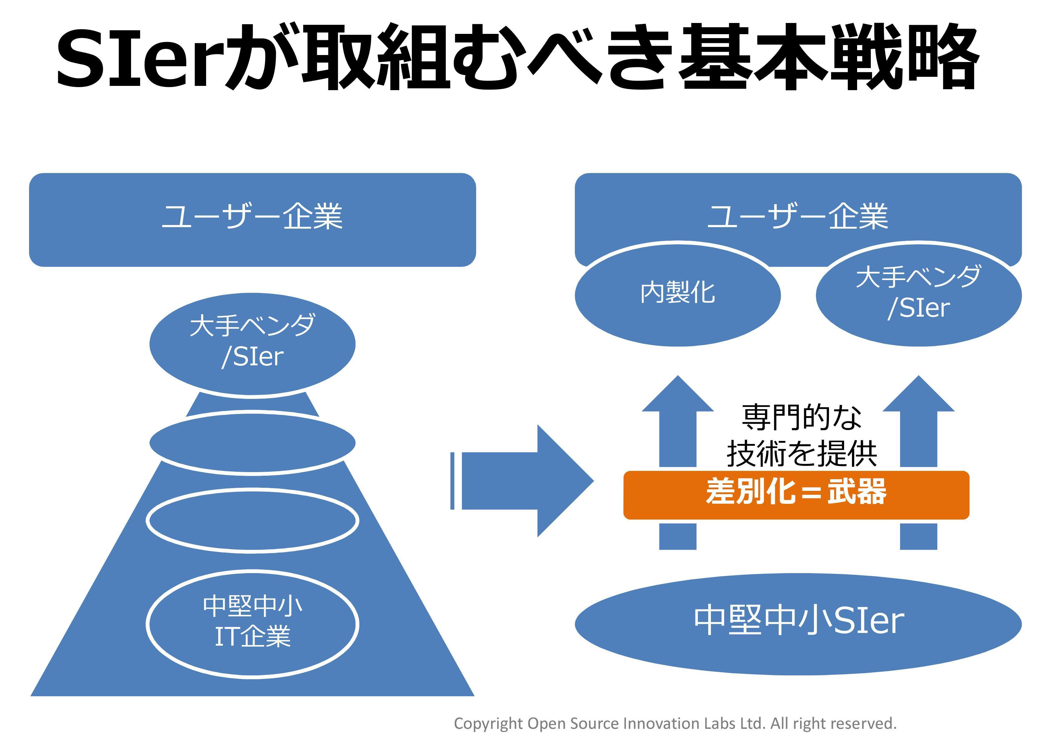 SIerの基本戦略