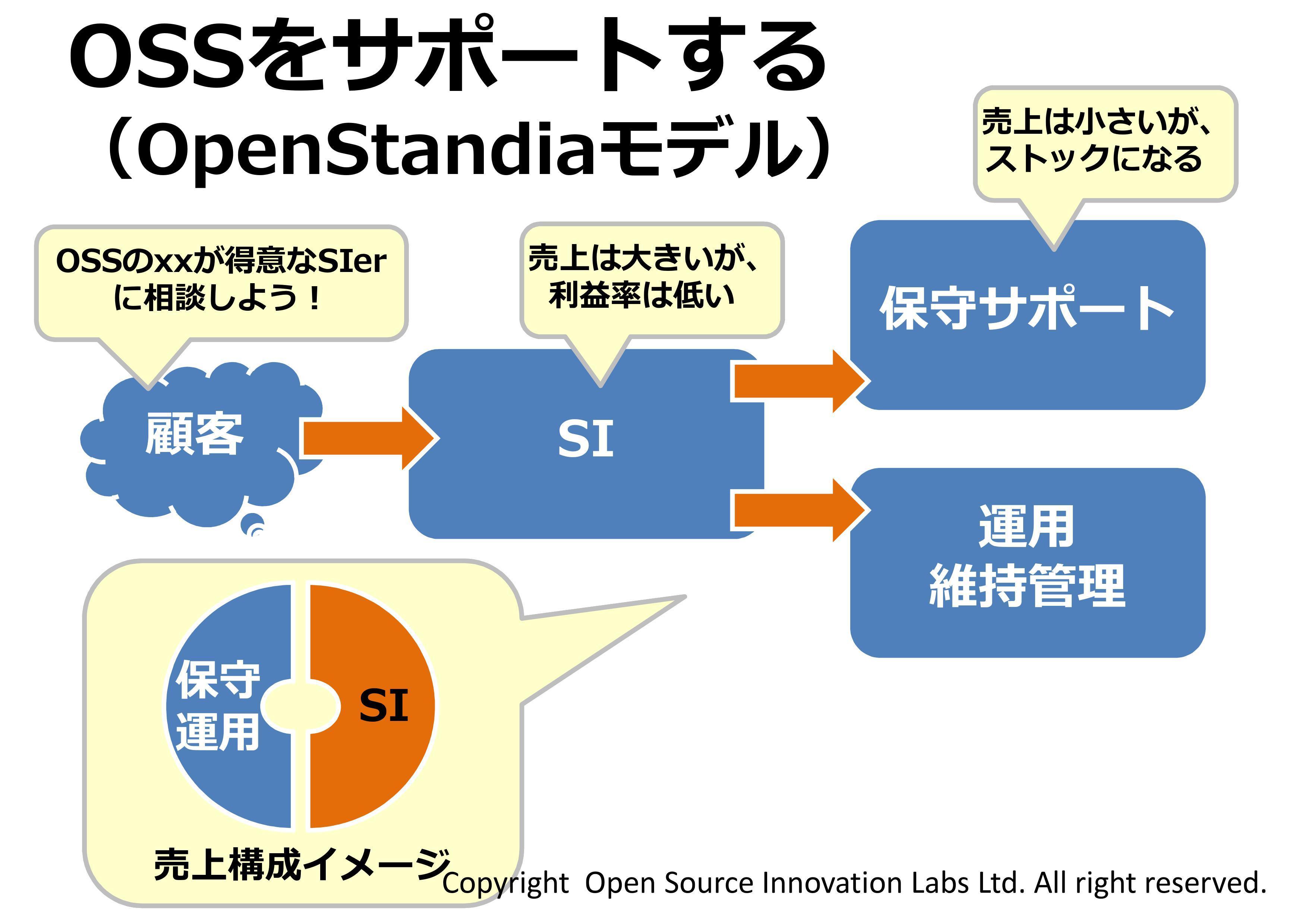 OSSビジネスのモデル