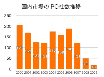 Ipo20002009s