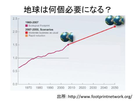 Globalhootprint