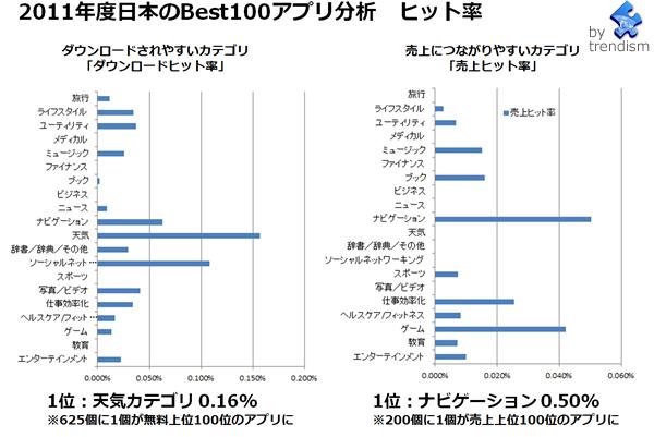 Japan_appstore03_trendism_2