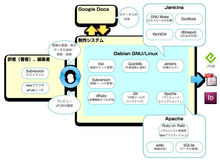 Systemdesc