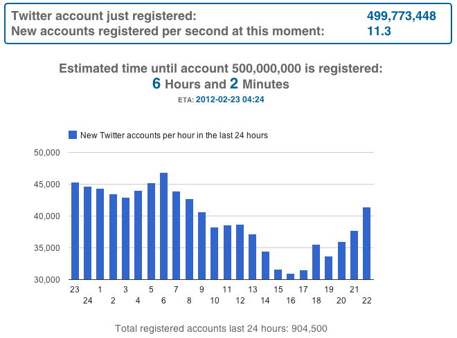 Countdown_to_500_million_registered