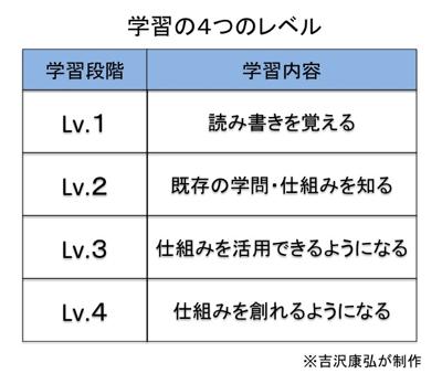 Learninglv4