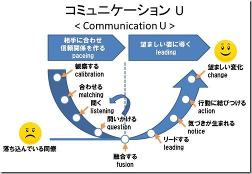 コミュニケーションU