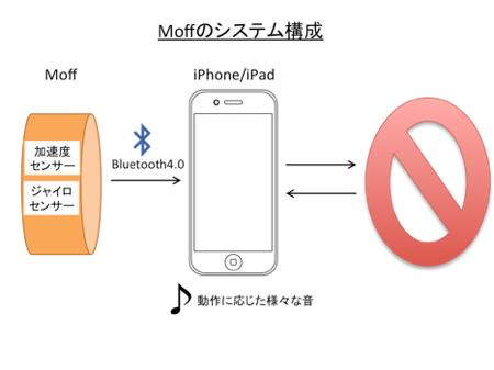 Moffsystem1