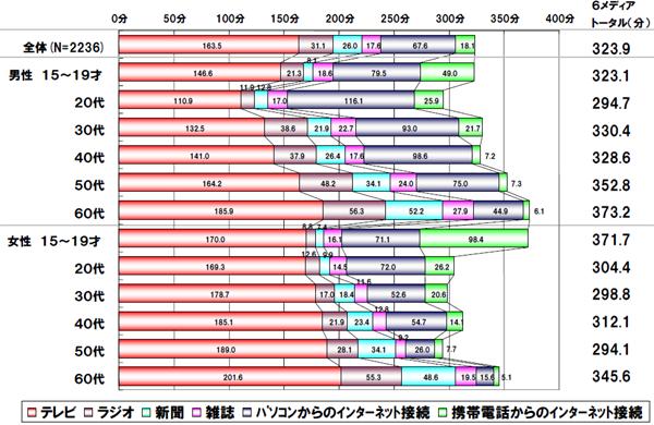 2009蟷エ譛�譁ー繝�繝シ繧ソ縺ォ隕九k