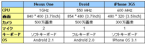Googlephonechart_2