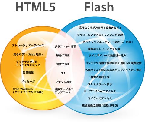 Html5vsflash