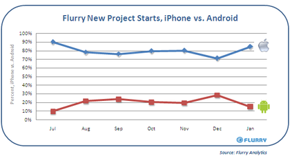 Flurry_newprojectstarts_android_vs_