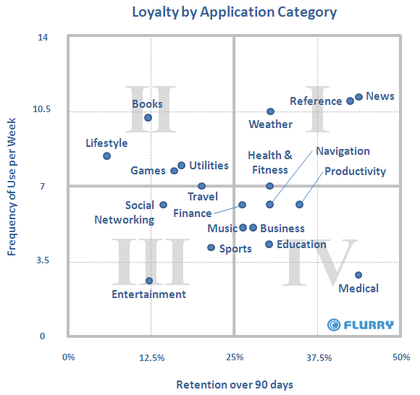 http://blogs.itmedia.co.jp/saito/images/2010/02/13/loyalty_by_appcategory_updated.png