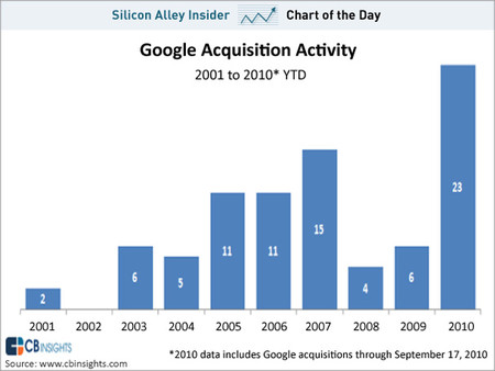 Chart_of_theday_google_acquisition