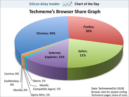 Chart_of_the_day_techmeme_browser_