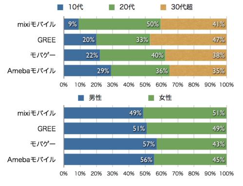 Chart31