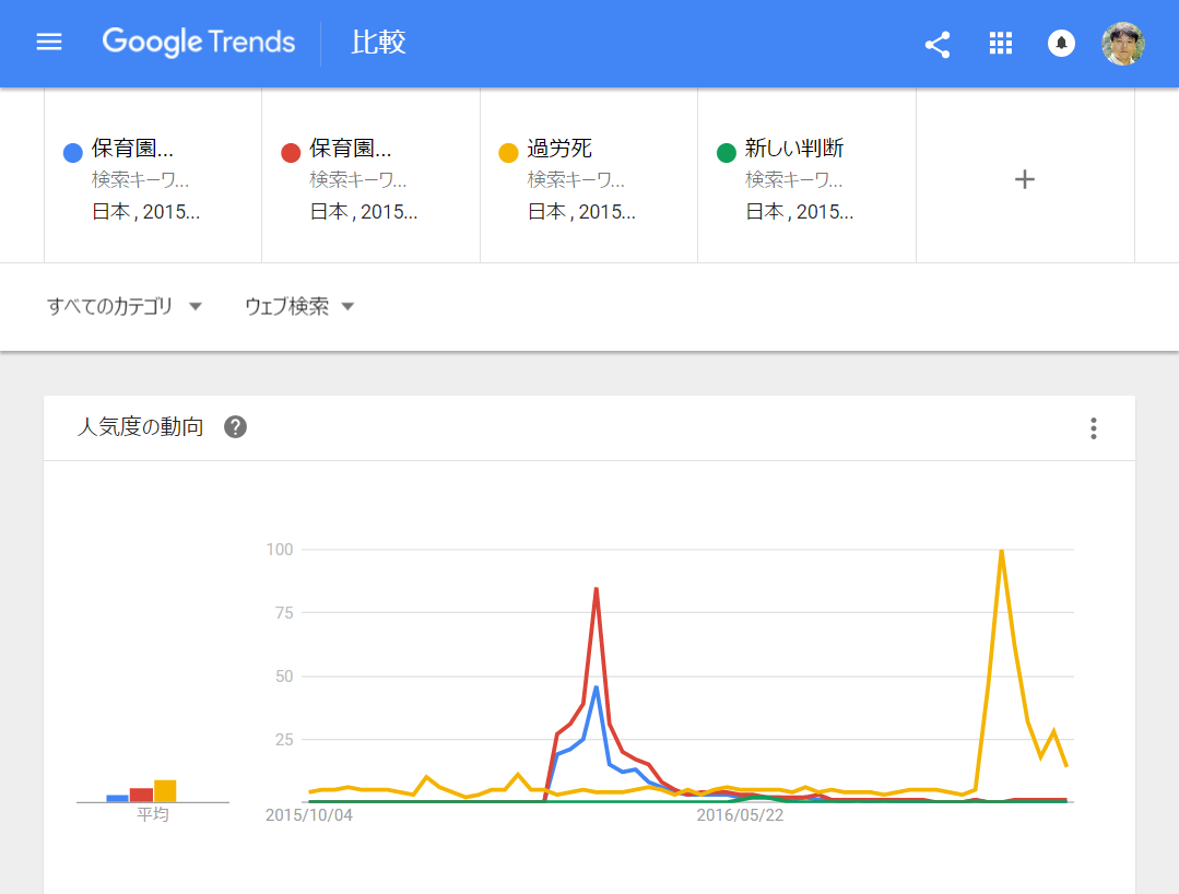 FireShot Capture 82 - 保育園落ちた日本死ね, 保育園落ちた, 過労死, 新しい判断 - 調べ_ - https___www.google.co.jp_trends_explore.png