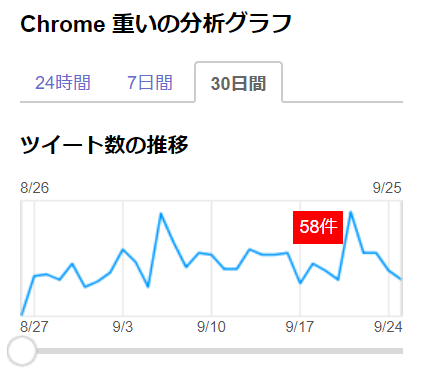 FireShot Capture 181 - 「Chrome 重い」のYahoo!検索(リアルタイム) - _ - https___search.yahoo.co.jp_realtime_search.png