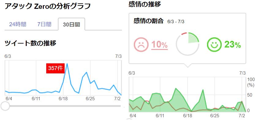 https://blogs.itmedia.co.jp/sakamoto/attack-zero-buzz.png