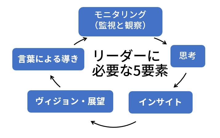 https://blogs.itmedia.co.jp/sakamoto/leader-5.PNG