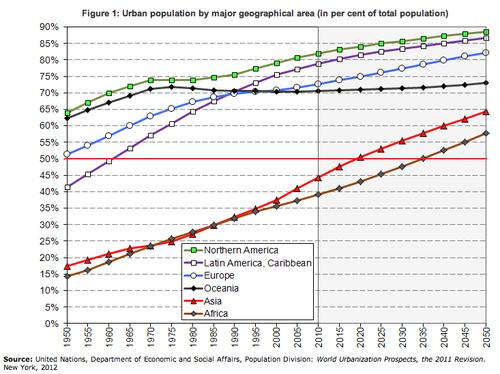 Un_urbanization01