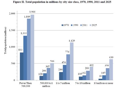 Un_urbanization02