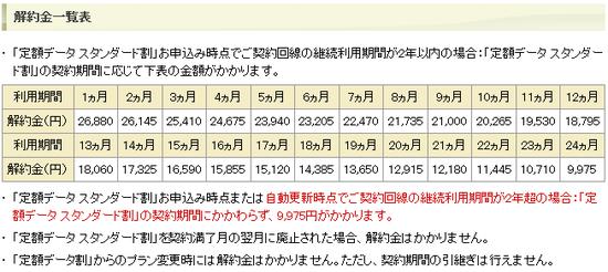 Docomo_penalty_table