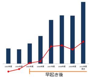 Photo ★売上高と営業利益のグラフを引っ張ってきてみました。どうやら夜のお付き... キッパ