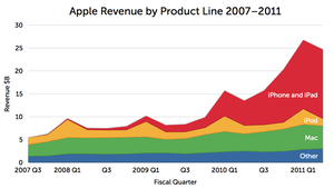 Apple Revenue by Product Line 2007-2011
