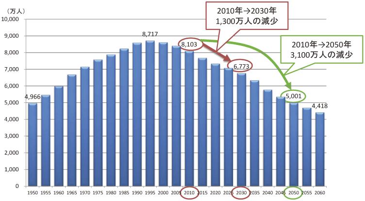 労働生産人口.png