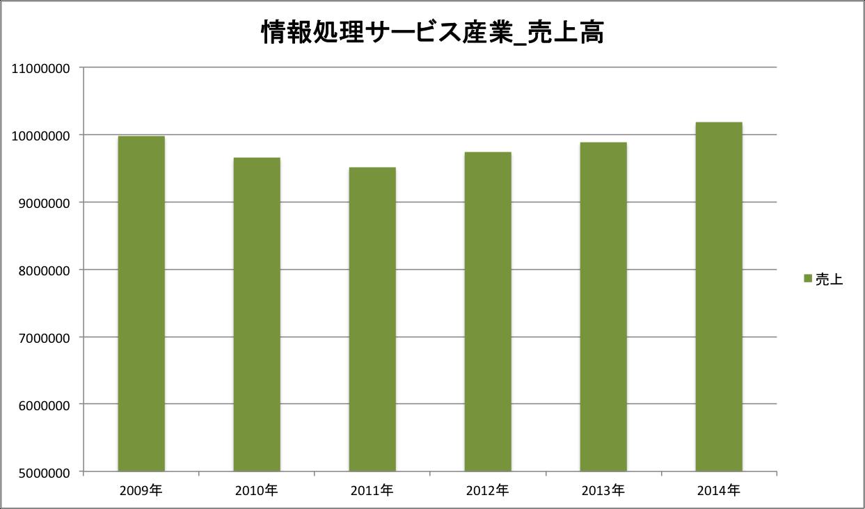 情報処理サービス産業_売上.png