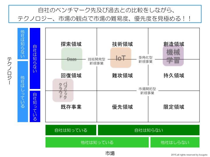 新トレンド分析マトリクス2.jpg
