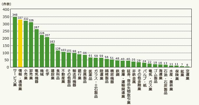 東証・業種別上場企業数 東証・発表資料.png