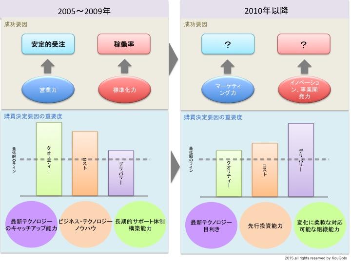 業界構造の変化.jpg