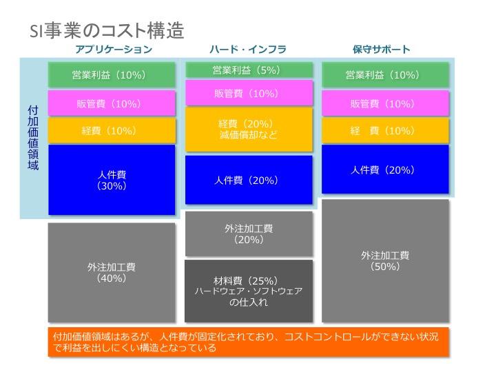 SIのコスト構造.jpg
