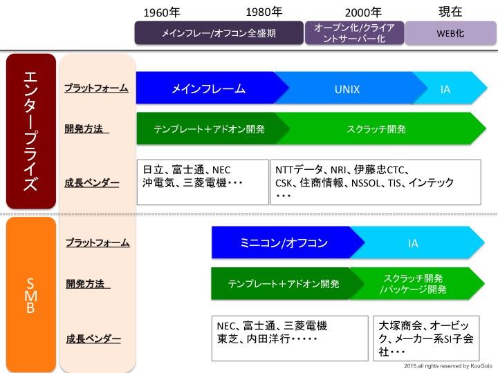 playerの変遷1.jpg
