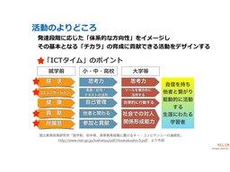 NEL&M 幼保ICT教育C2016 公開用 康151108.018.jpeg