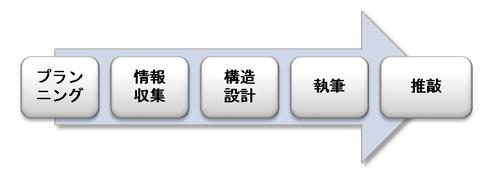 https://blogs.itmedia.co.jp/tani/tempsnip1.jpg